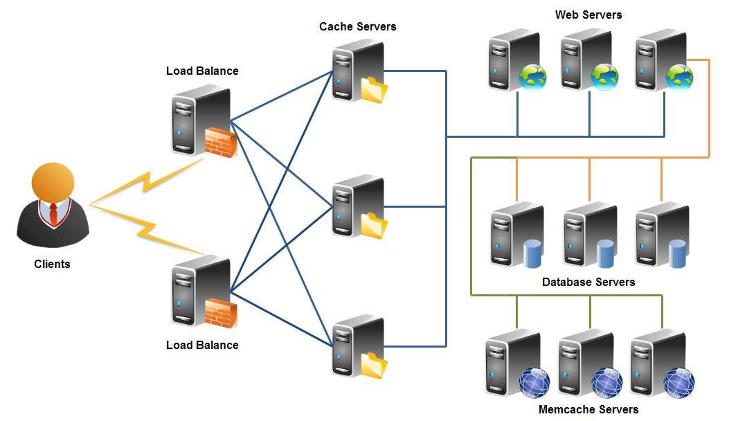 云服务器租用如果采用分布式操作系统是否可行?
