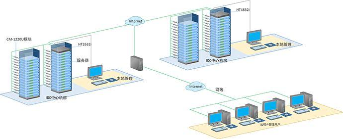 改怎么制定服务器托管方案